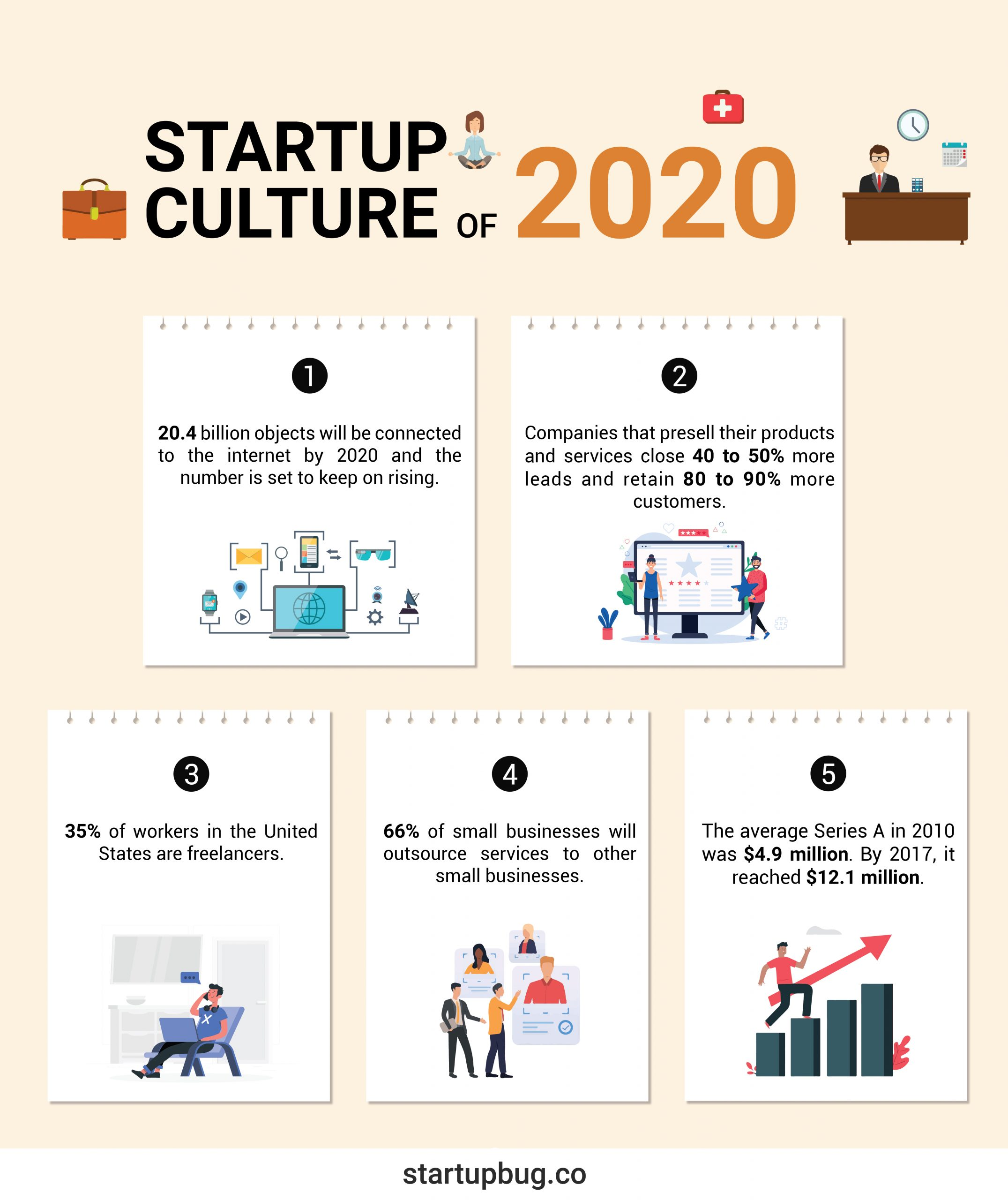 Startup culture of 2020
