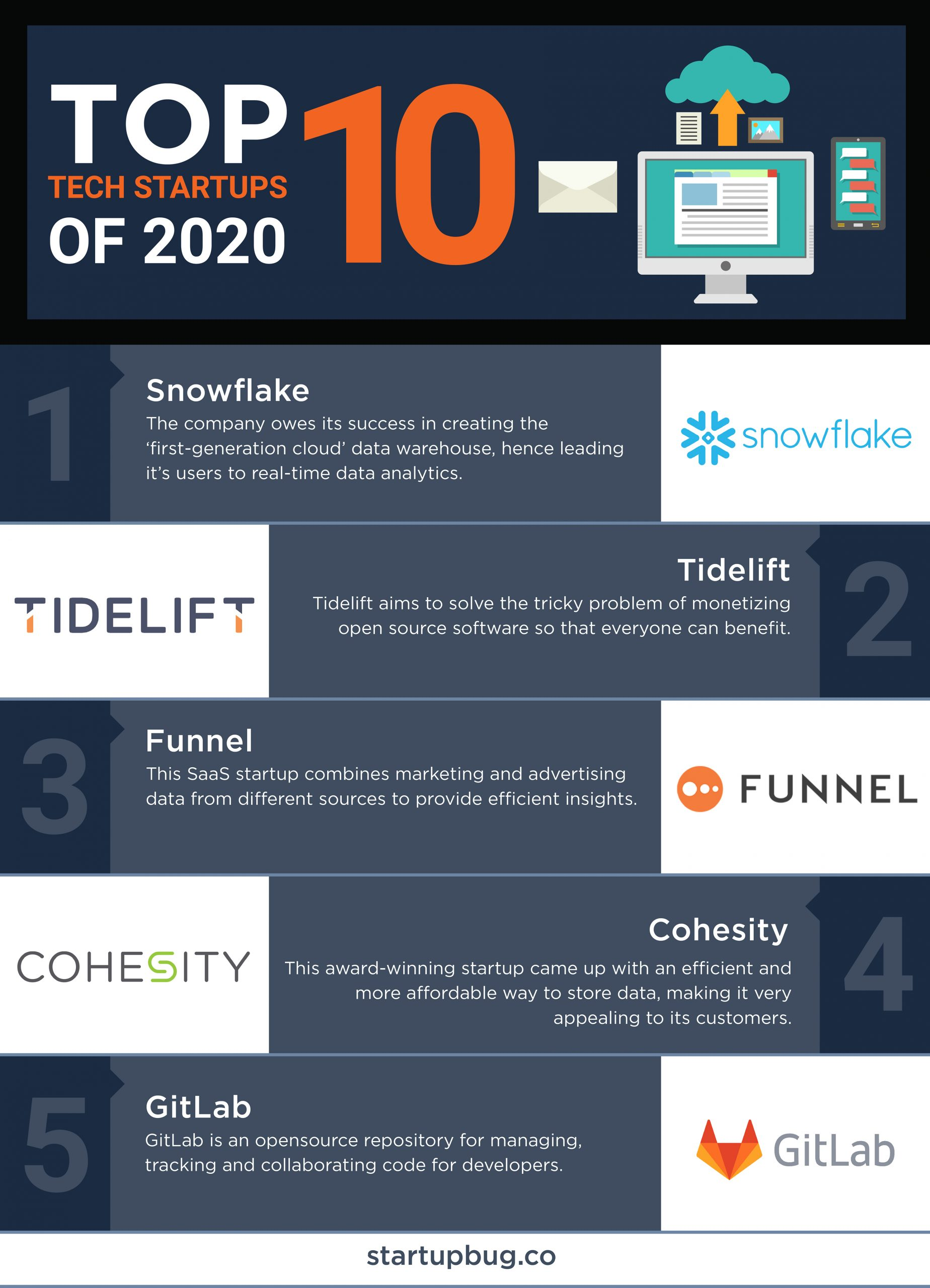 Top-10-startups-of-2020